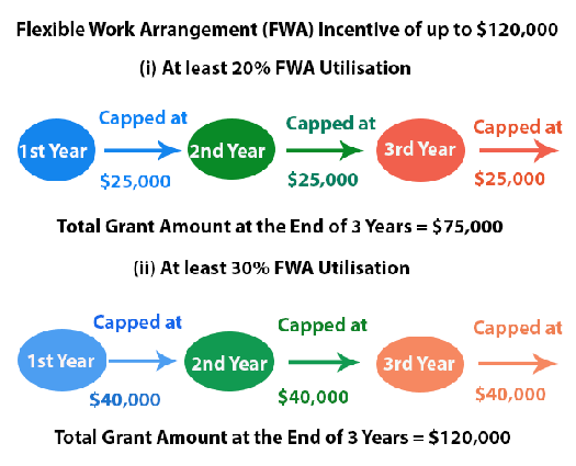Flexible Work Arrangement (FWI) Incentive of up to $120,000