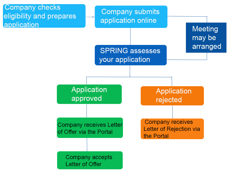 CDG-Application-Process
