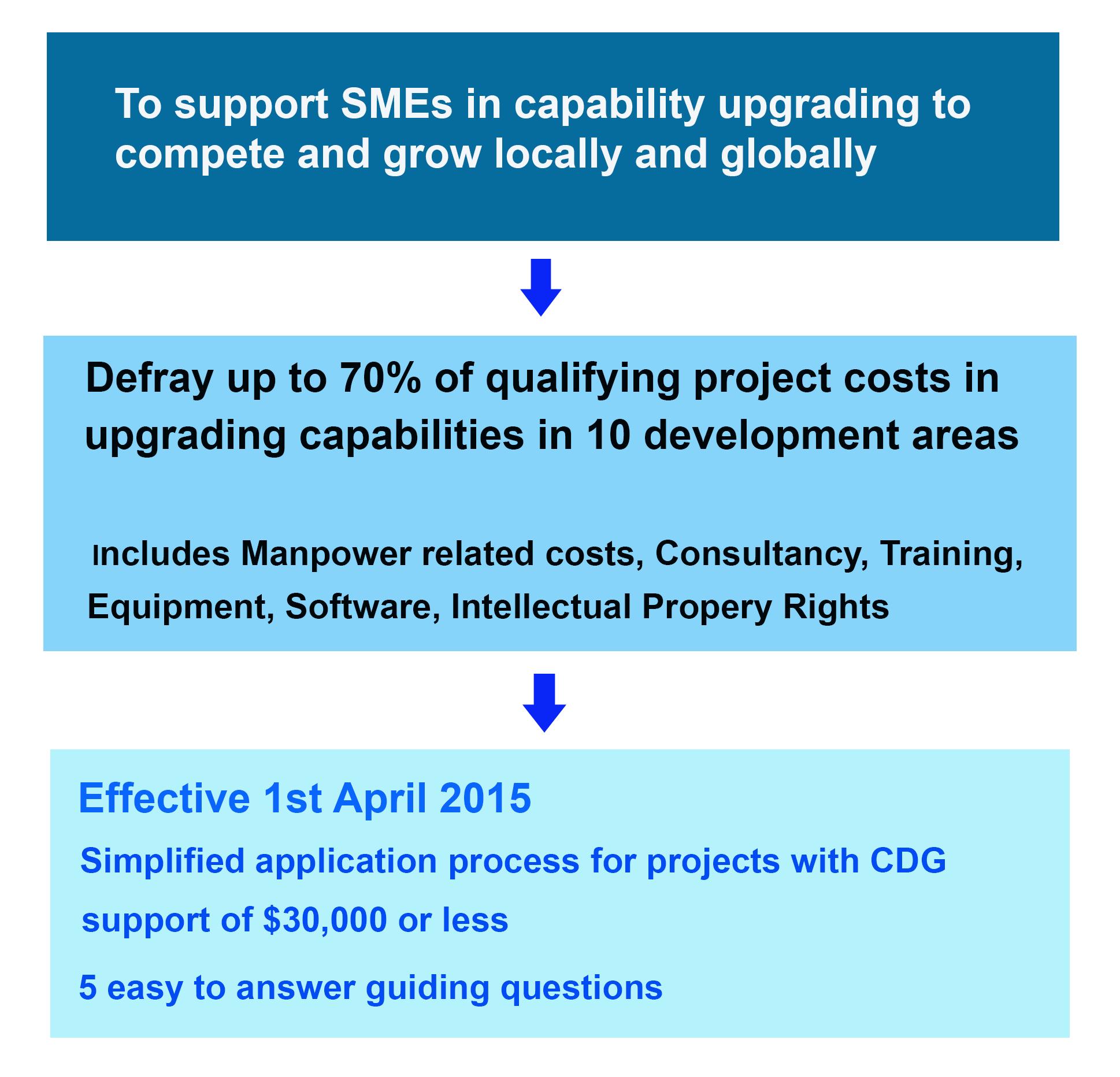 Capability Development Grant, SPRING