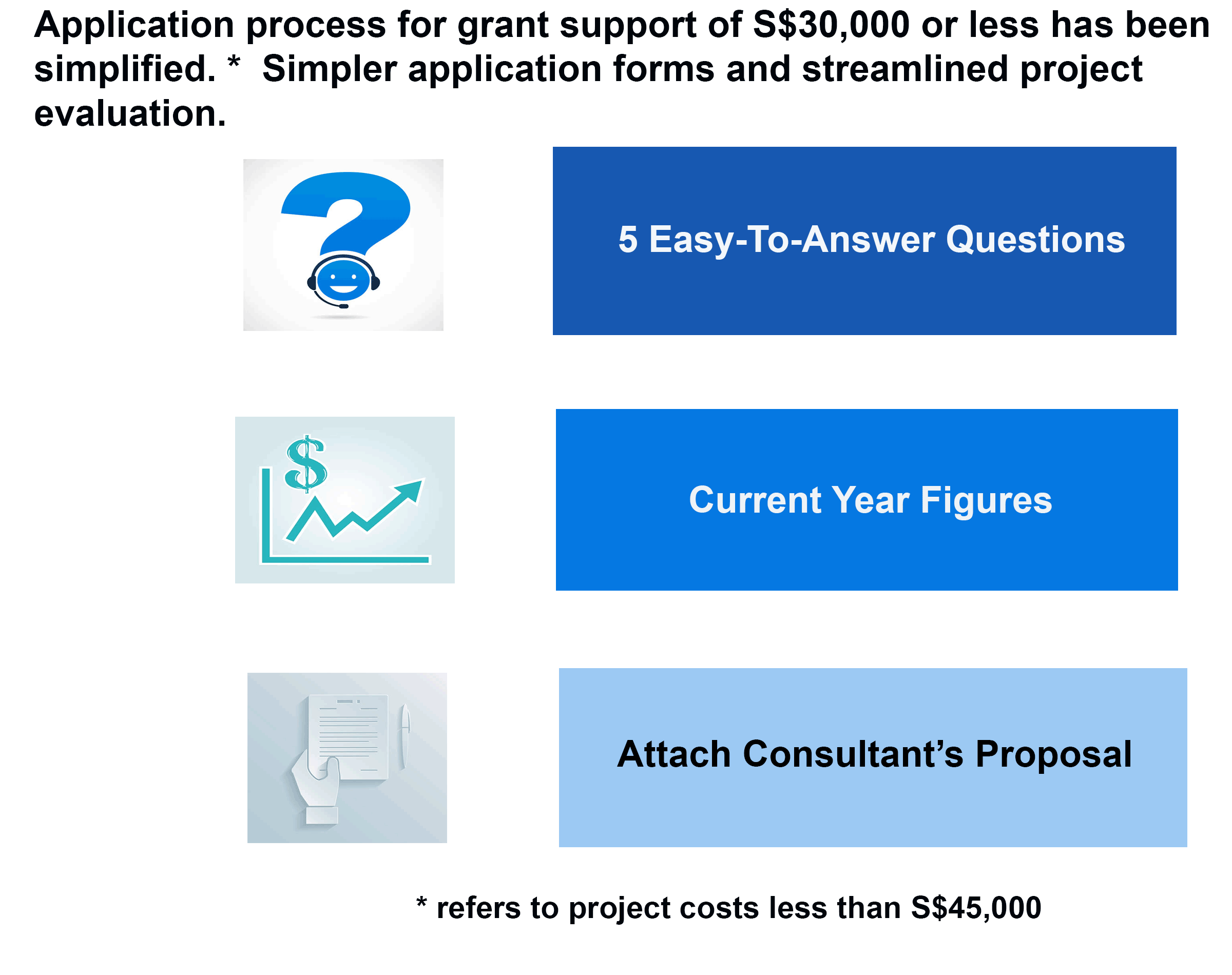 CDG simplified application process