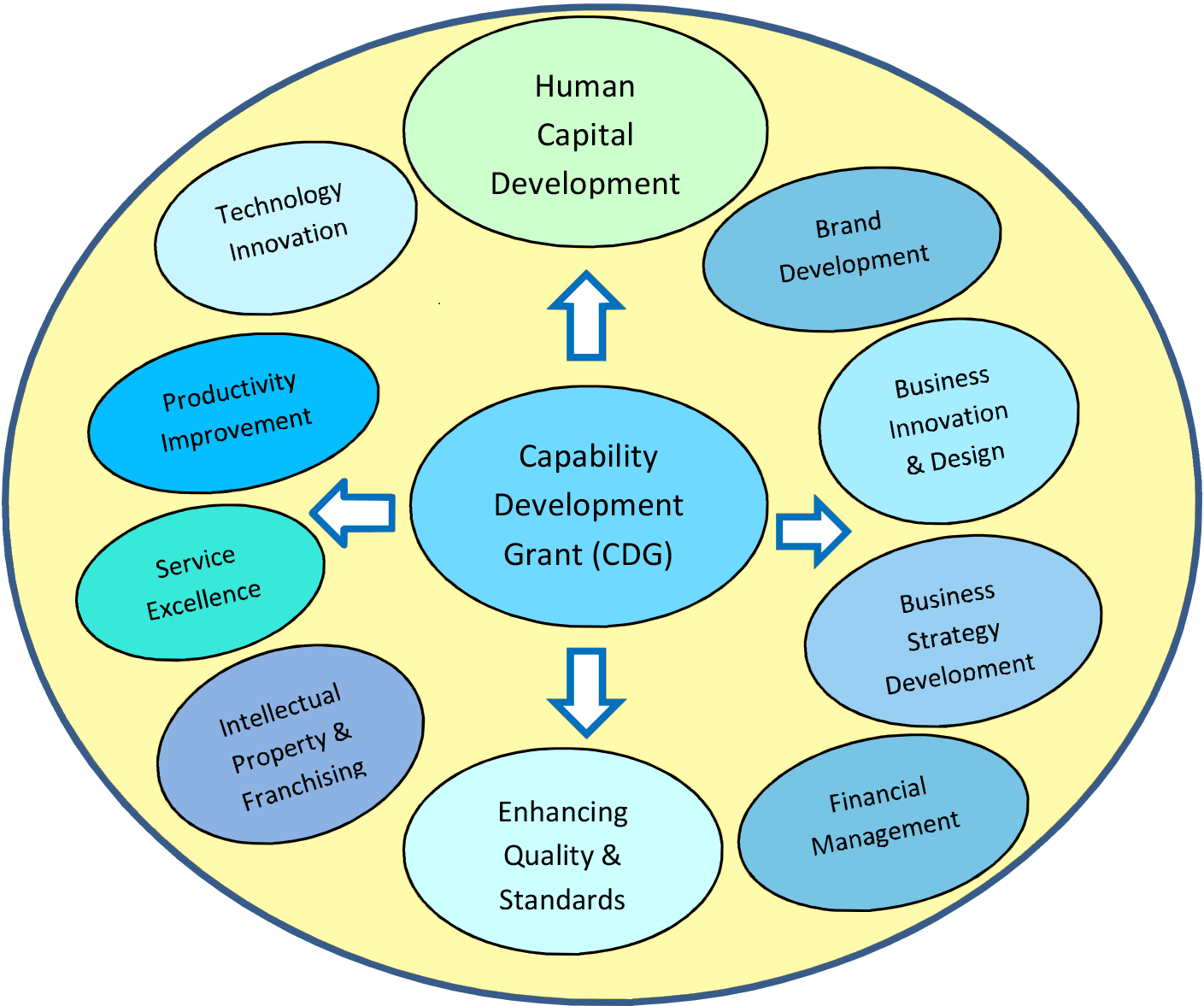 Ten key development areas of Capability Development Grant, SPRING