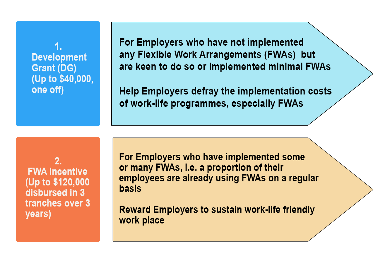 WorkPro Work-Life Grant of up to $160,000 for Employers